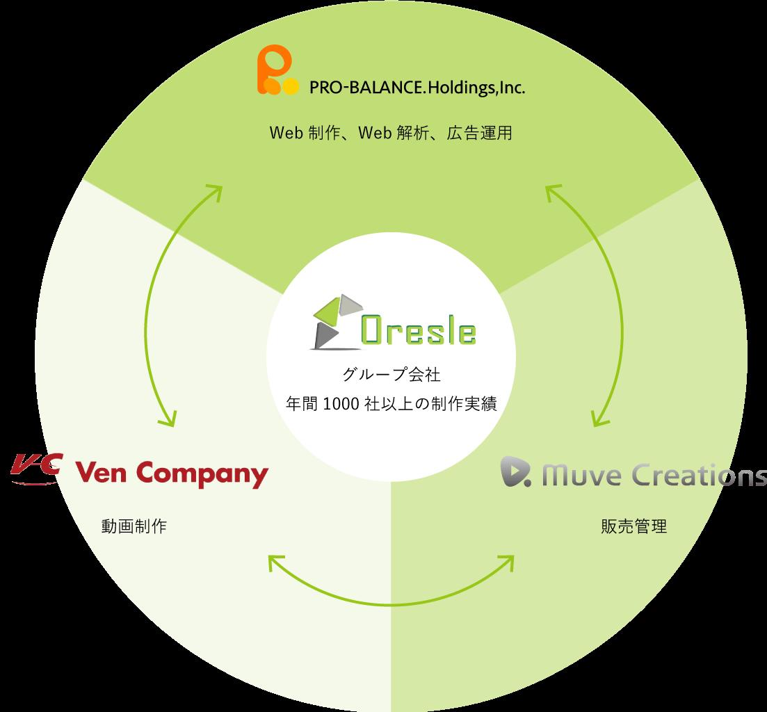 Oresle関係図